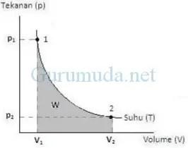 Hukum termodinamika 1 menunjukkan hukum kekekalan energi. Contoh Proses Adiabatik Dalam Kehidupan Sehari Hari