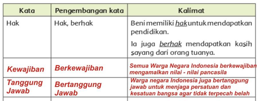 Tanggung Jawab Warga Negara - Teks Bacaan dan Kunci ...