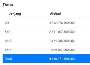 Berapa Banyak Jumlah Dana PIP Persiswa ?