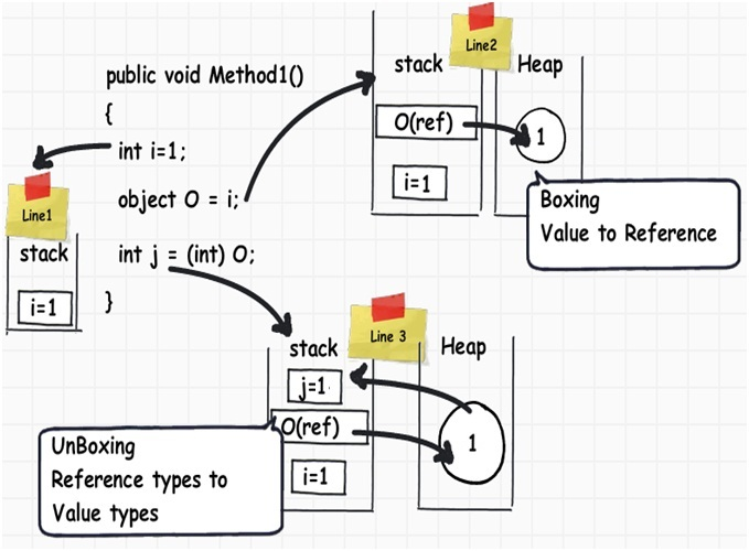 Stack, heap, Value types, Reference types, boxing, and