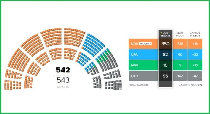 Lok Sabha Election Results Winner