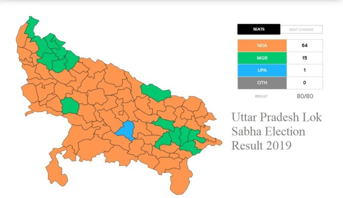 Uttar Pradesh Lok Sabha Election Winning Candidate 2019