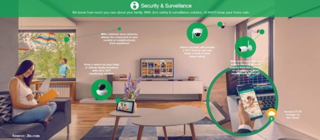 jio fiber plan Keep Home Safe Security Surveillance