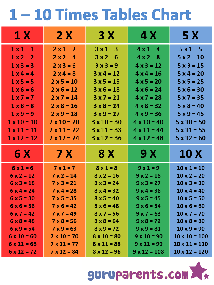 Multiplication Chart That Goes Up To 100 : multiplication, chart, Times, Tables, Chart, Guruparents