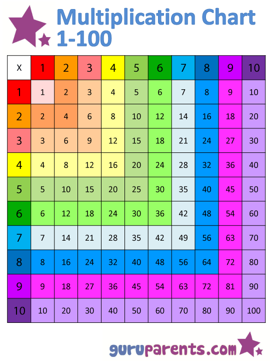 Multiplication Chart That Goes Up To 100 : multiplication, chart, Multiplication, Chart, 1-100, Guruparents