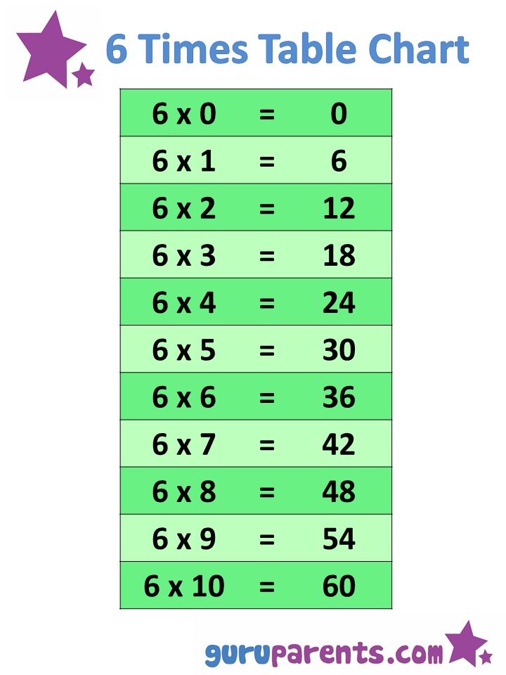 110 Times Tables Charts Guruparents