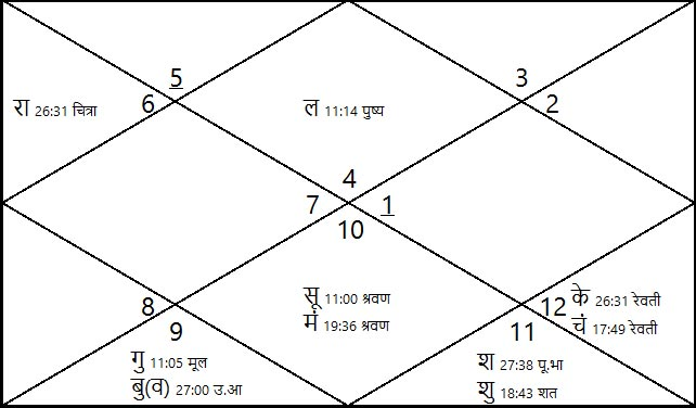 MNC job in horoscope. The horoscope of a person who is well settled in an MNC.