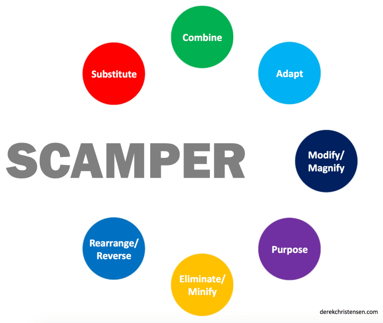 SCAMPER_Creativity_Technique_One_Pager
