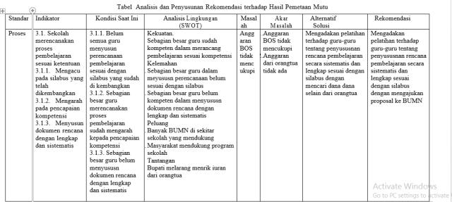 Menganalisis Dan Membuat Rekomendasi Raport Mutu Sekolah Gusndol