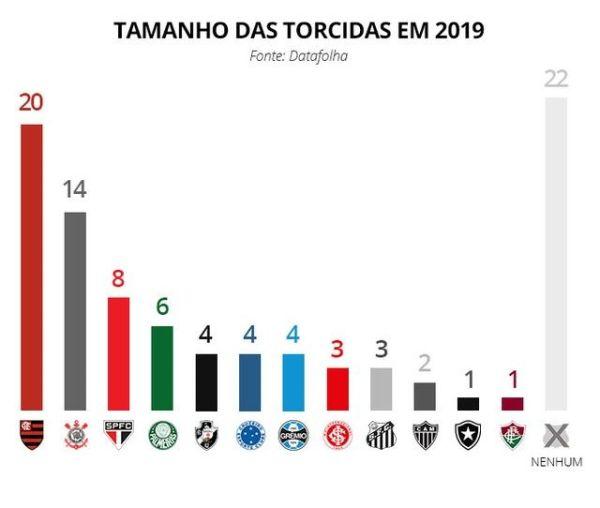 pesquisa maiores torcidas do brasil 2019