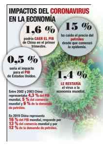 Impacto del Coronavirus en la economía