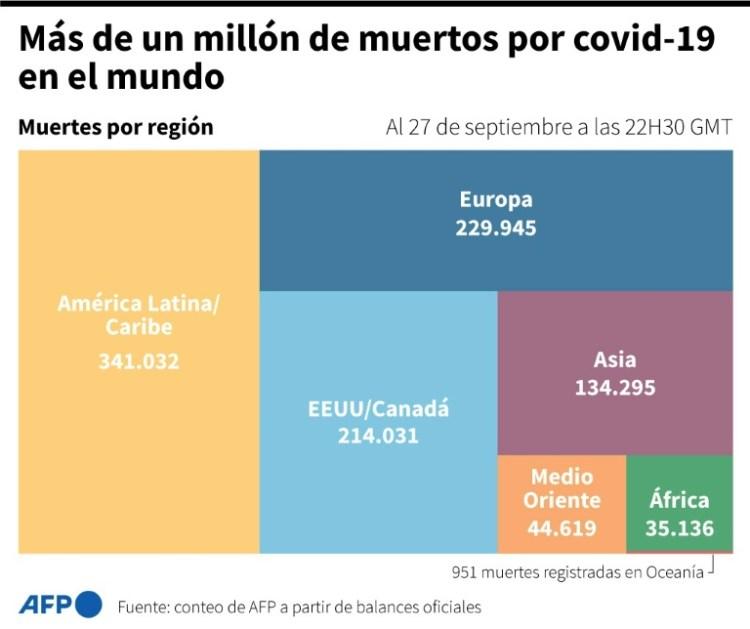 Muertes de coronavirus por región