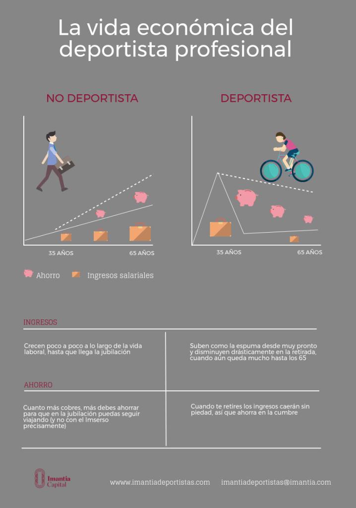 La vida economica de un deportista profesional - Finanzas para deportistas  por Gustavo Mirabal