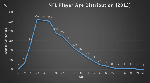 Example of # Athletes vs Age Distribution in the NFL in 2013