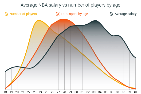 NBA Salary Distribution per Age