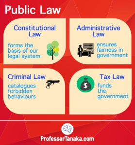 Branches of Public Law