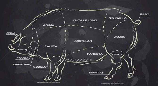 En video conoce los ingredientes de la «Primer Cena Maridaje en México de Cerdo Ibérico Aljomar @jamonesaljomar Xperiencias Gastronómicas by Comalca Gourmet & Hego GastroBar by Chef @ChefHeribertoG #CerdoIbericoMx