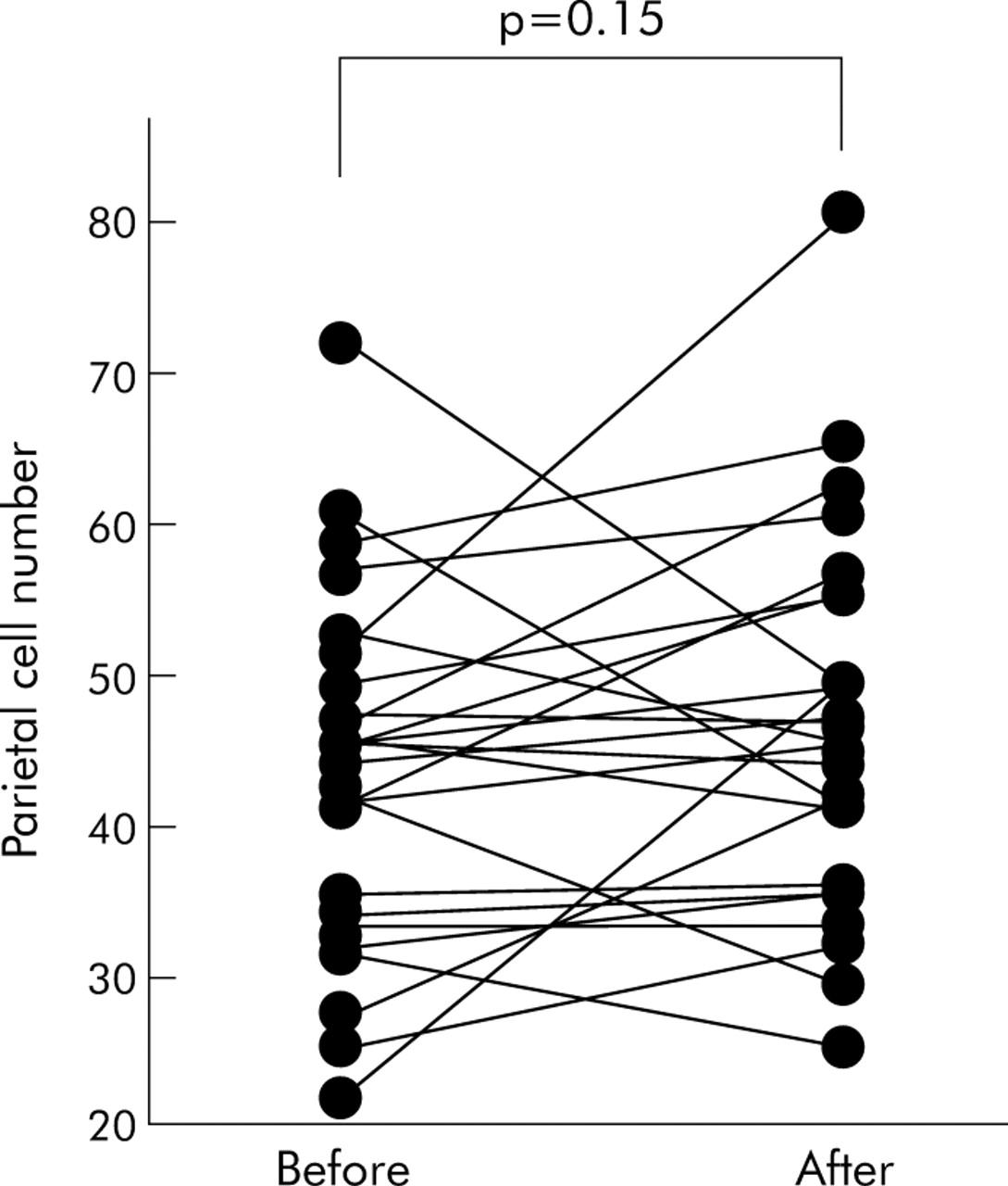 Helicobacter Pylori Eradication Induces Marked Increase In