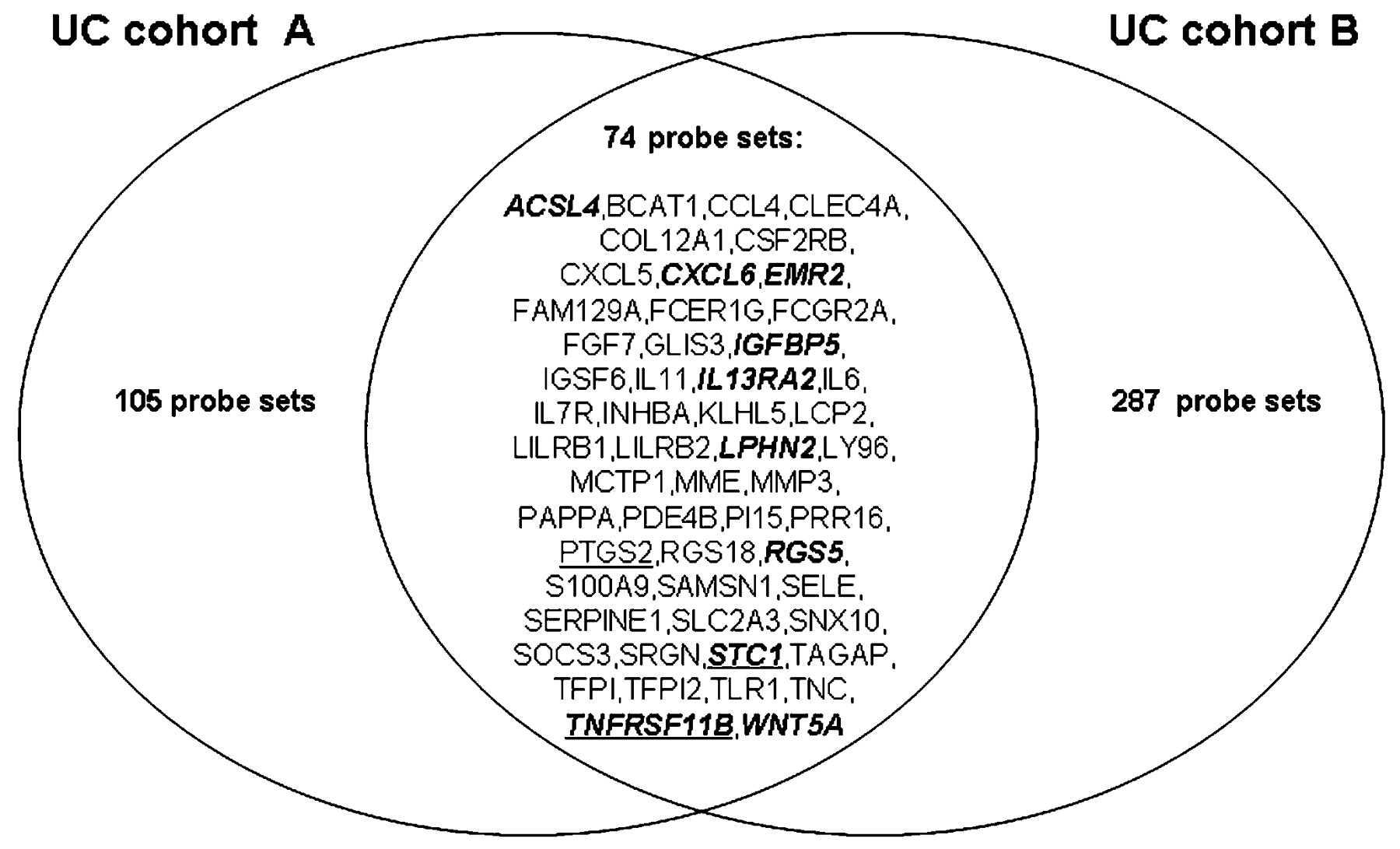 venn diagram comparing dna and rna plot for a sound of thunder mucosal gene signatures to predict response infliximab
