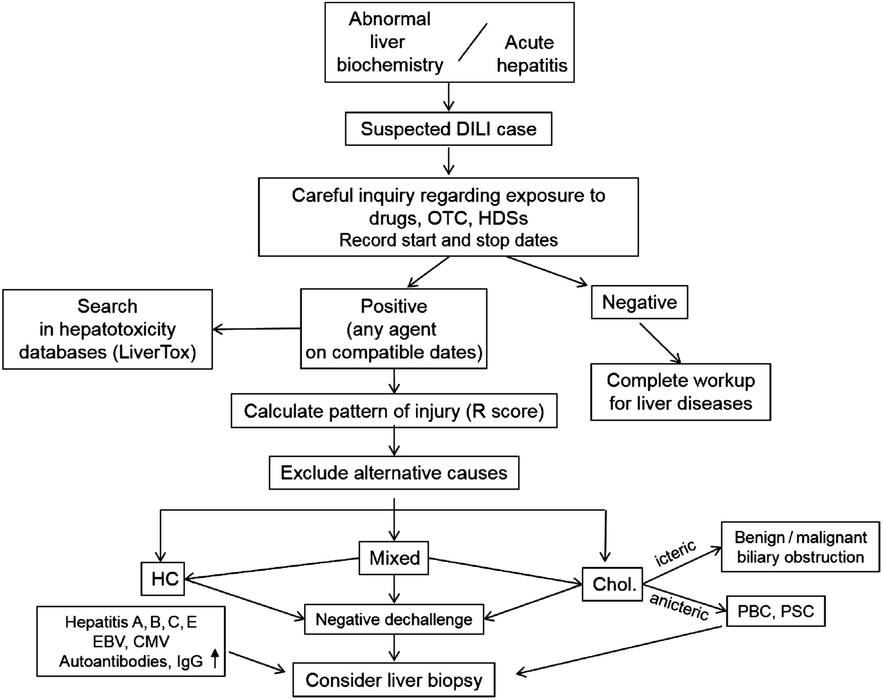 liver panel diagram tobin hot water thermostat wiring drug induced injury recent advances in diagnosis and risk download figure