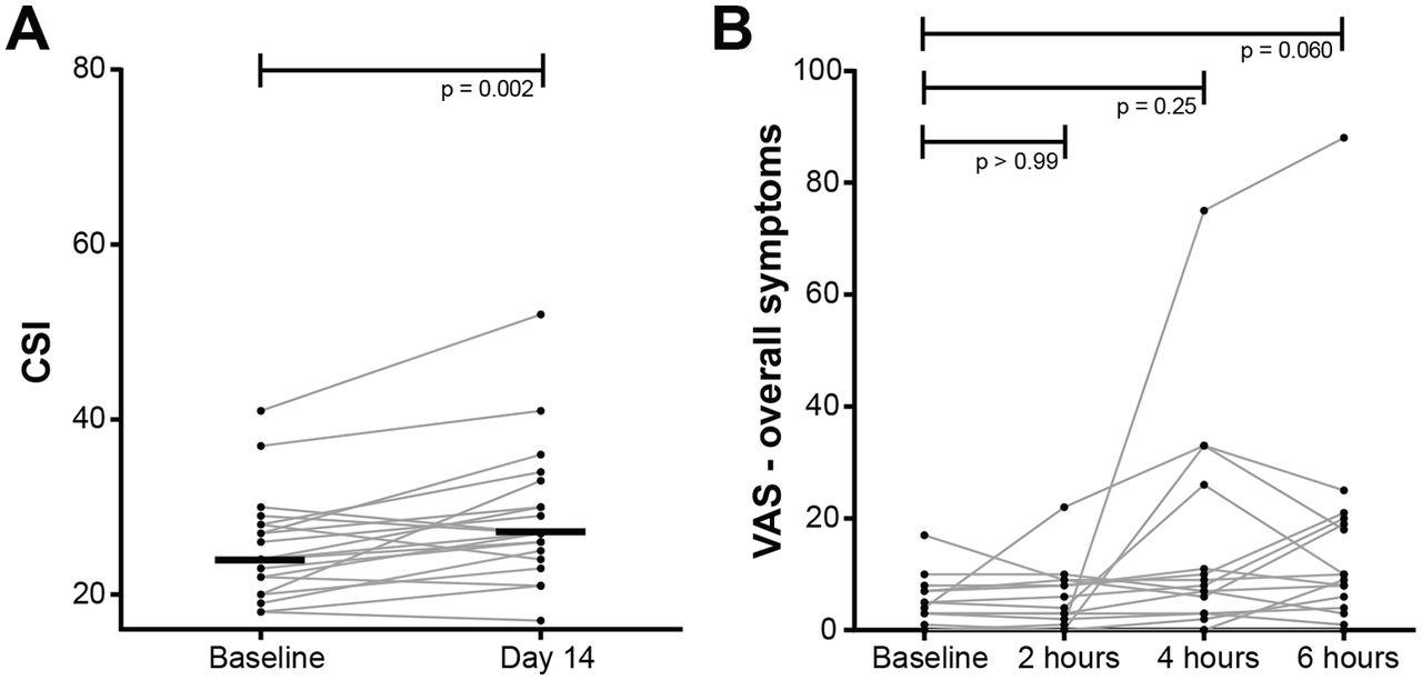 HLA-DQ:gluten tetramer test in blood gives better