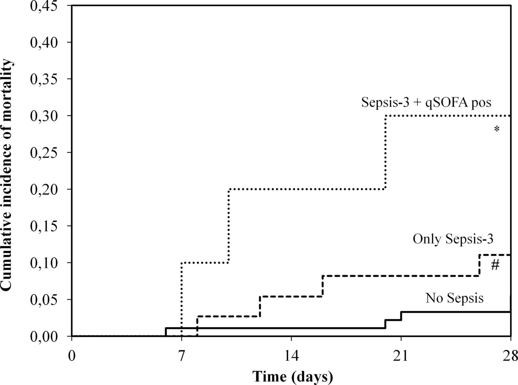 sofa score icu mortality small table lamps assessment of sepsis 3 criteria and quick in patients