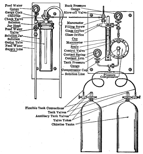 The Project Gutenberg eBook of Chlorination of Water, by