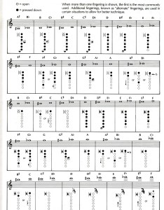 Alto tenor saxophone fingering chart also instrument charts guy  brown music rh guybbrownmusic weebly