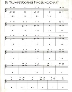 Trumpet fingering chart also instrument charts guy  brown music rh guybbrownmusic weebly