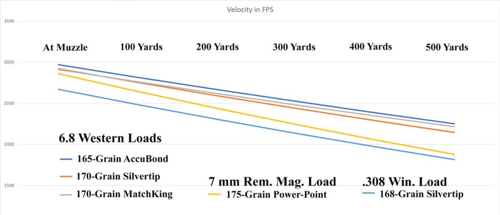 6.8 Western velocity versus 7 mm Rem. Mag. and .308 Win.