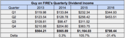 Q2-2016 Dividend Income Chart