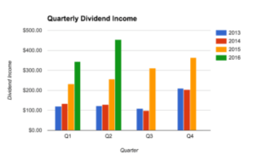Q2-2016 Quarterly Dividend Income