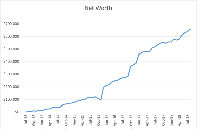 why i track my net worth why you should too