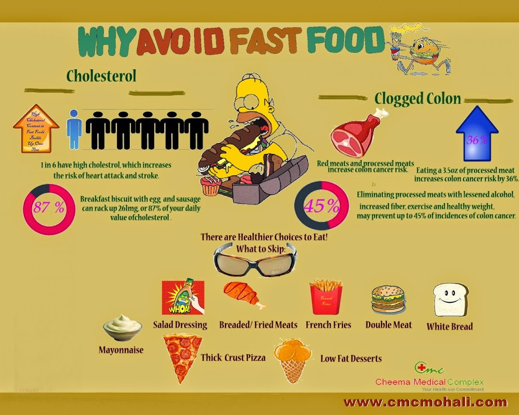 Why Should I Avoid Fast Food Infographic