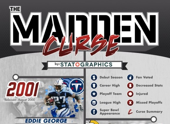 history of the madden