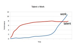 talentvworkgraph