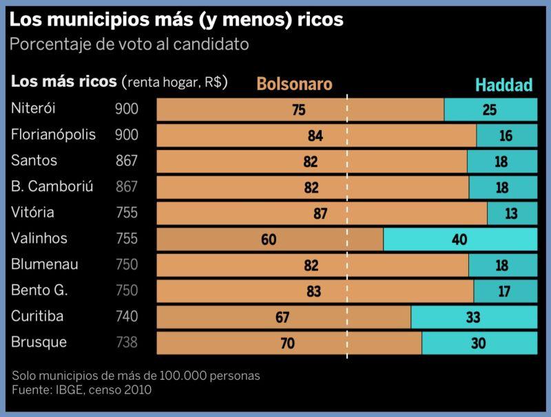 20181102 - Bolsonaro triunfa en los municipios blancos y más ricos
