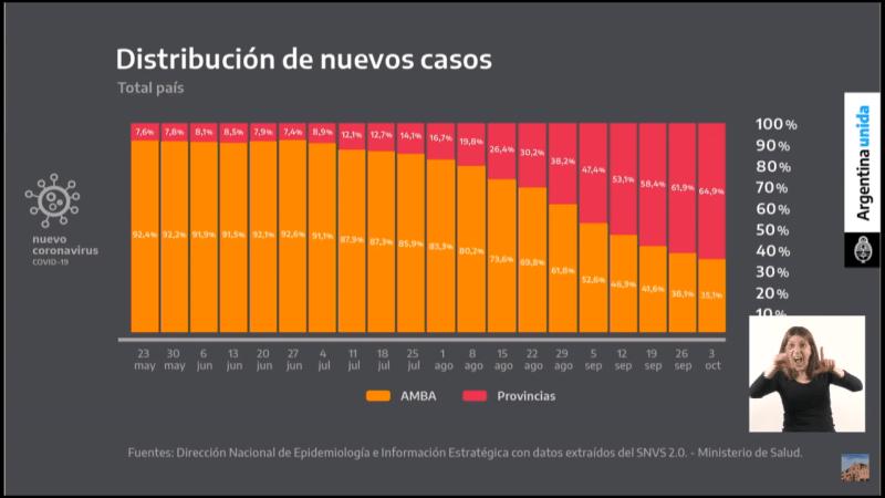 Estadisticas, pandemia, argentina
