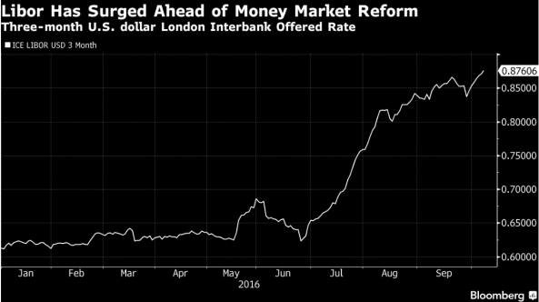 3 Month LIBOR chart from Bloomberg. Oct. 13, 2016
