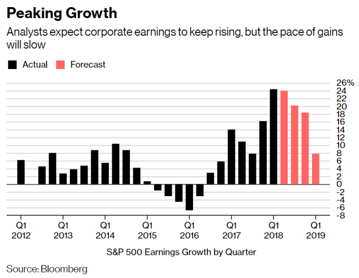 Corporate Earnings Growth - Actual and Expected