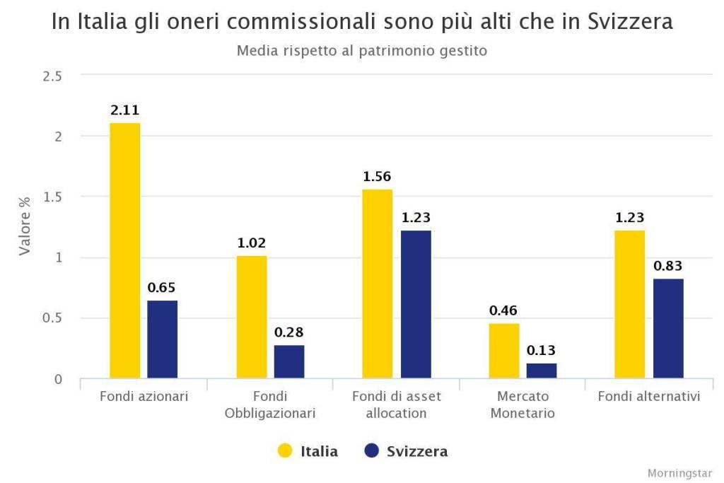 commissioni e costi nascosti del risparmio gestito