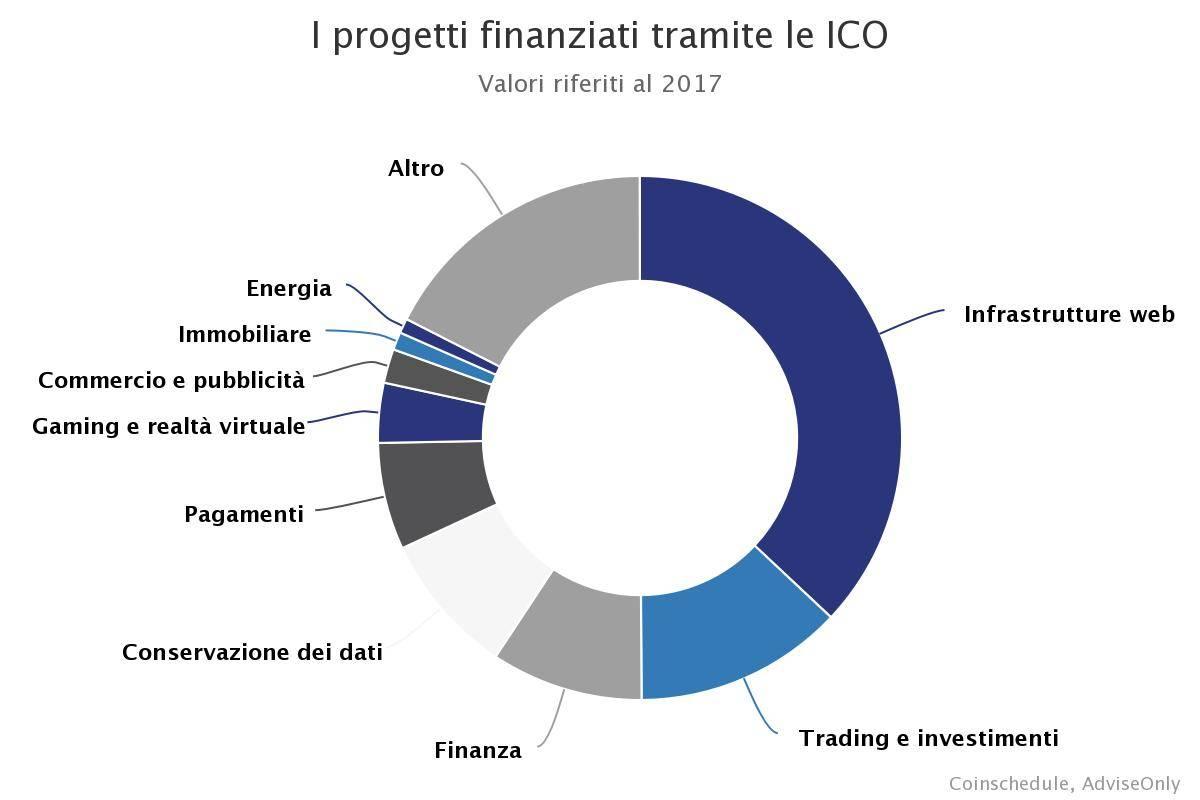 FINANZIARSI IN CRIPTOVALUTE: come funzionano le ICO 2  ✔️ Goodwill Asset Management SA