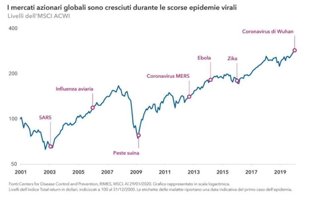 Coronavirus in Italia e mercati azionari globali