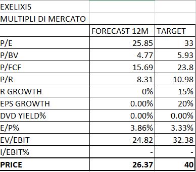 EXELIXIS (EXEL) AZIONE BIOTECH SOTTOVALUTATA E DI FORTE CRESCITA