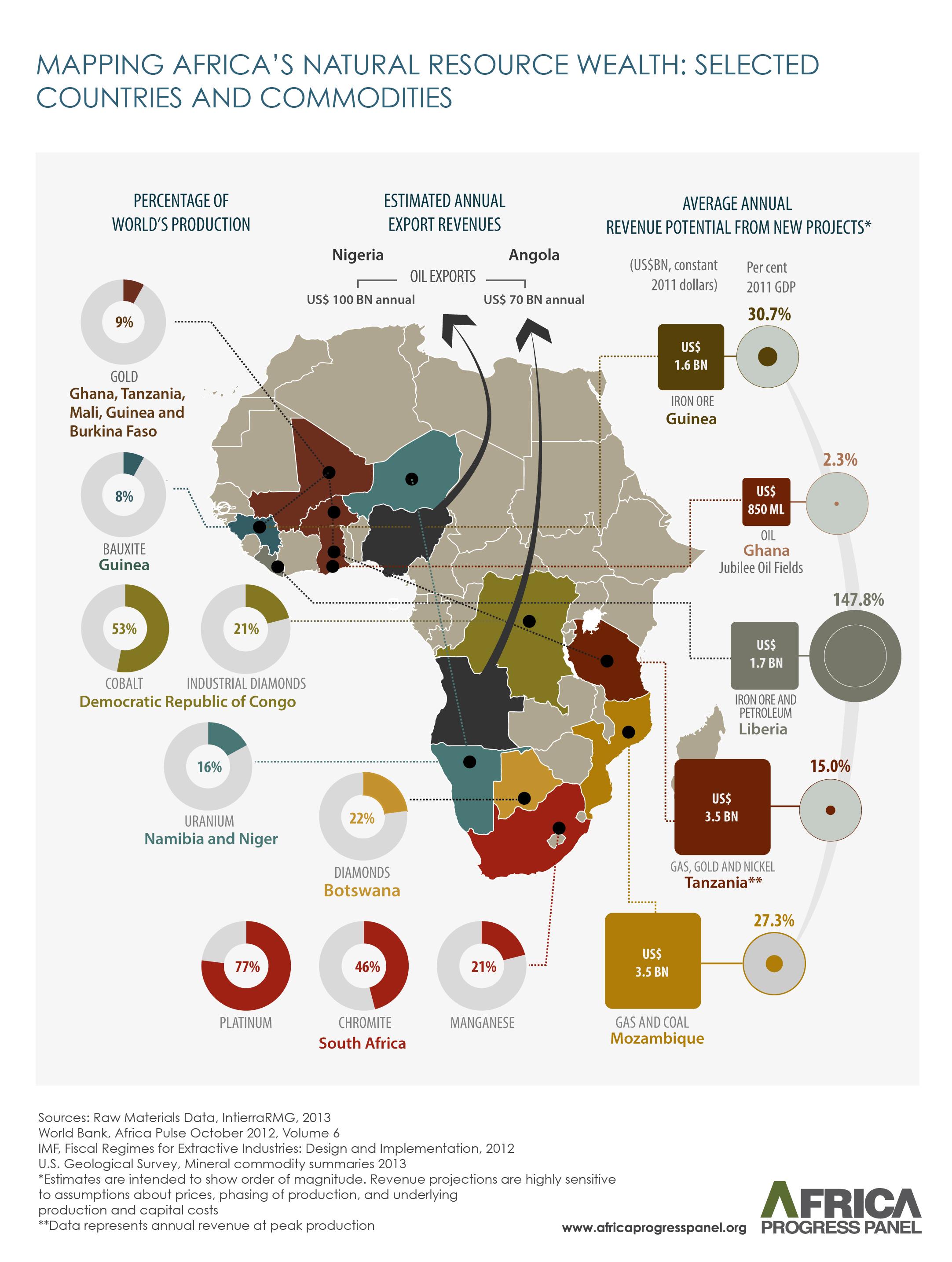 Africa Progress Report Equity In Extractives