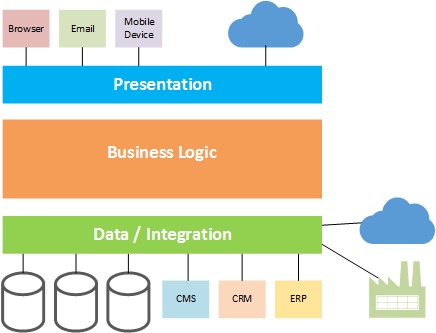 application integration architecture diagram what is electrical wiring house circuit pdf home design ideas hexagonal the great reconciler or tiers representing presentation business and data services tier may be extended to include with various applications