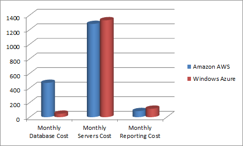Sample Pricing Comparison: Amazon AWS and Windows Azure