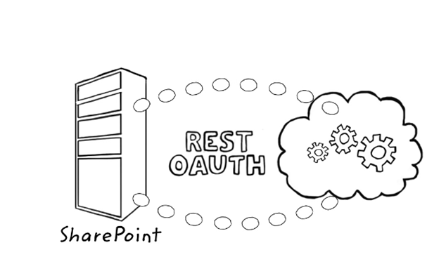 10 coolest new features of SharePoint 2013