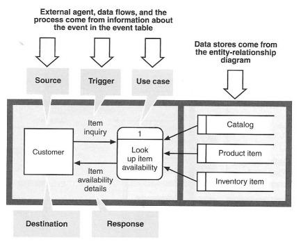 Structured System Analysis & Design UNISA Studies