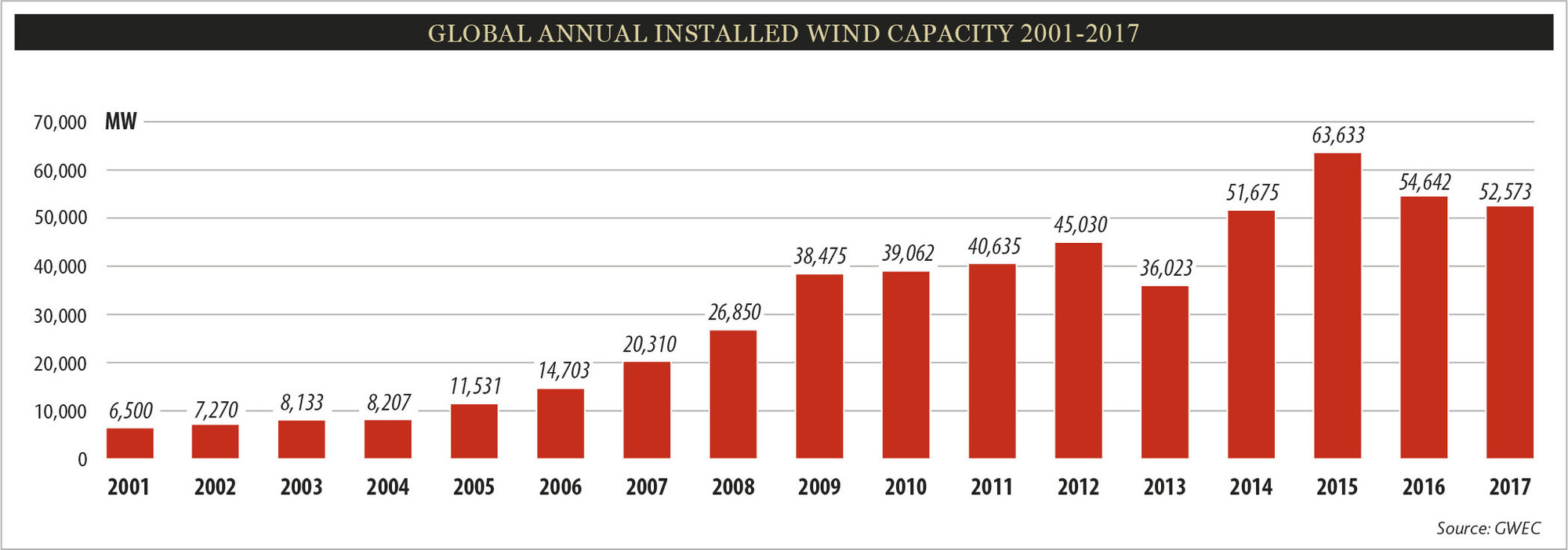 https://i0.wp.com/gwec.net/wp-content/uploads/2018/02/Global_Annual_Installed_Wind_Capacity_2001-2017.jpg